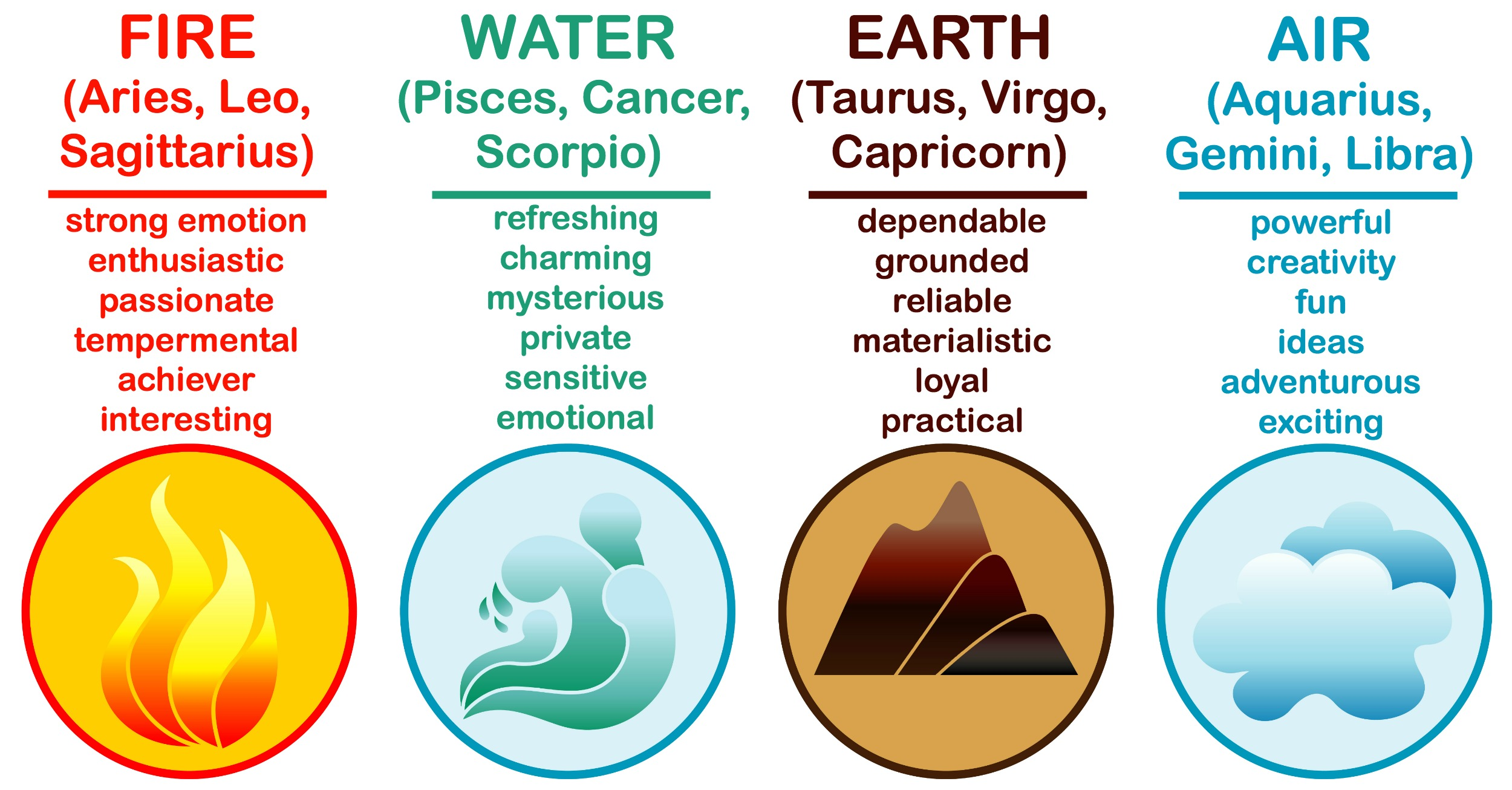 Astrology Elements and Signs